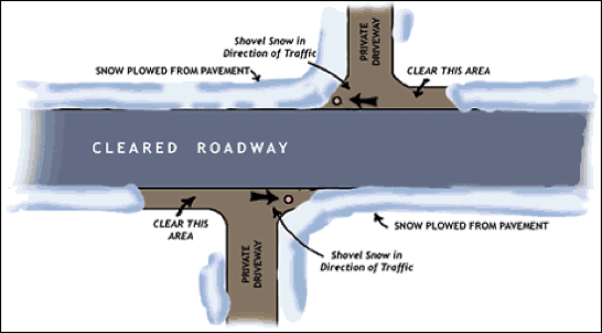 A diagram illustrating the direction in which snow is to be removed from roadways and driveways.